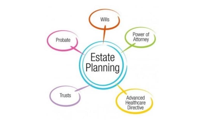 Scott Bloom Law Estate Planning Diagram